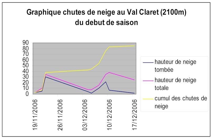 Enneigement à Tignes Hiver 2006-2007 - Page 2 Graphi11