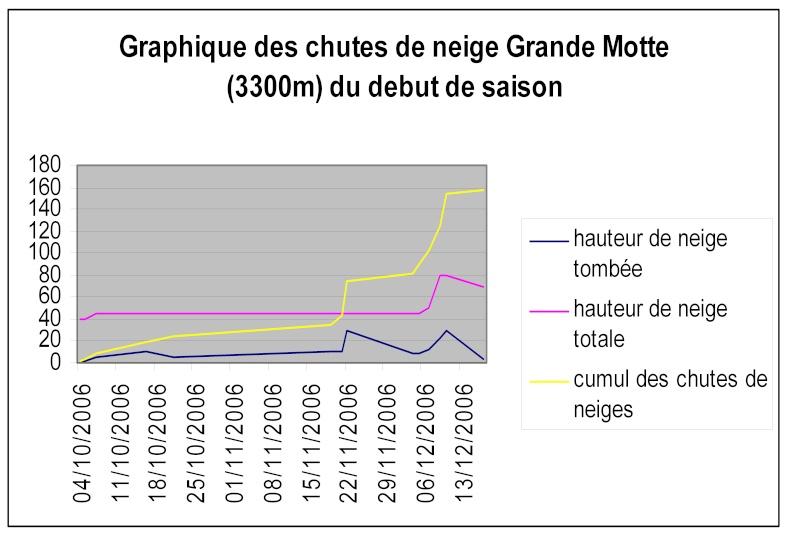 Enneigement à Tignes Hiver 2006-2007 - Page 2 Graphi12