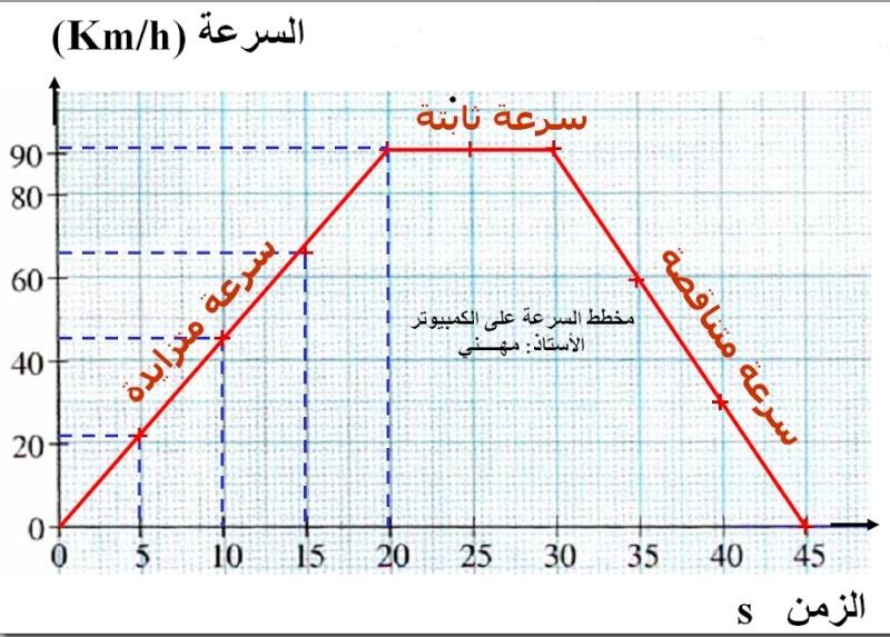 تحضير درس السرعة ملخص 11-12-10.jpg