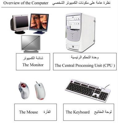 الدرس الثاني مكونات الحاسوب overvi10.jpg